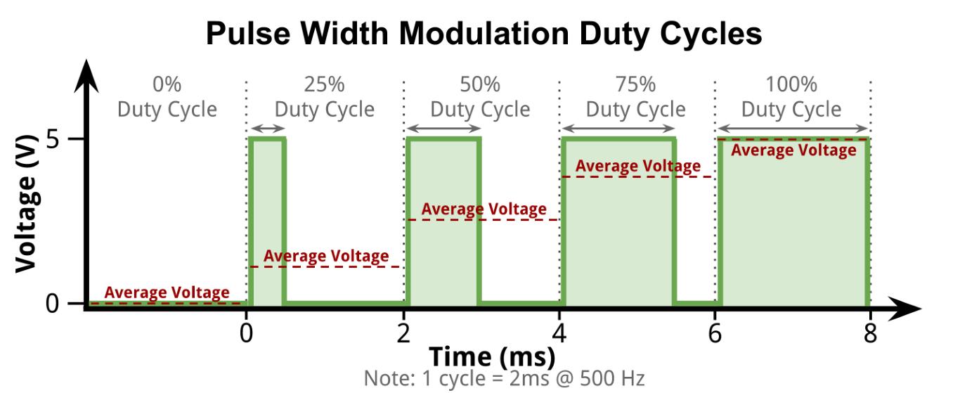 PWM output sturen met potentiometer op netduino